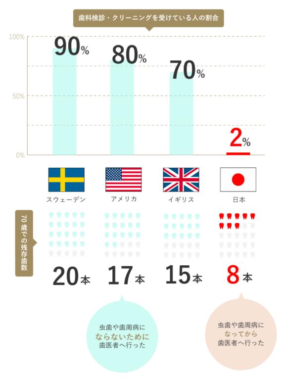 定期的な歯科検診・クリーニングを受けている人の割合と70歳での残存歯数【国別】