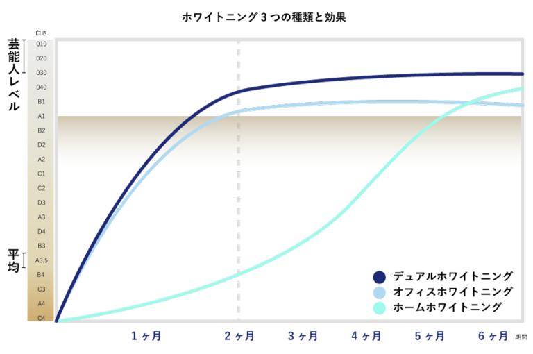 デュアルホワイトニングの効果【比較表】